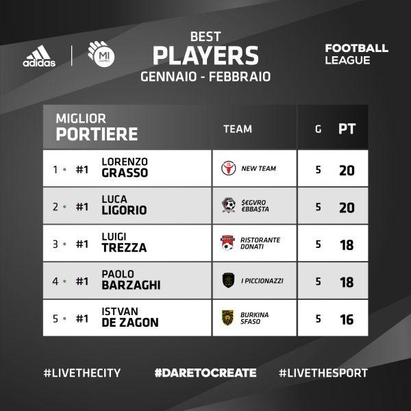Classifica Portieri - ADIDAS Mi Games Football League