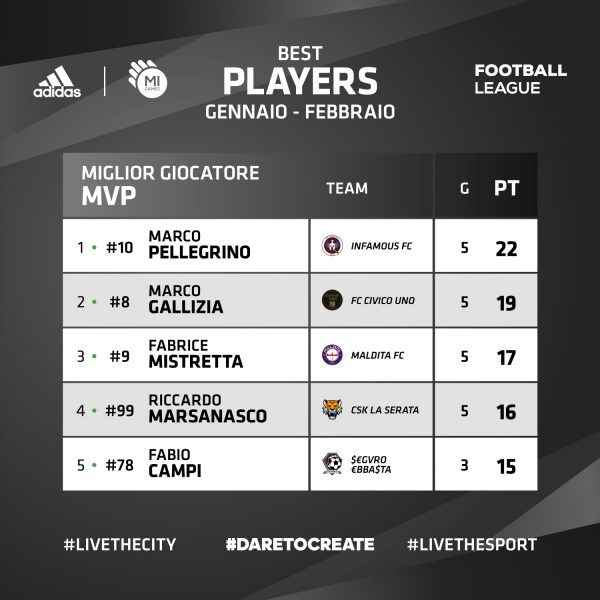 Classifica MVP - ADIDAS Mi Games Football League