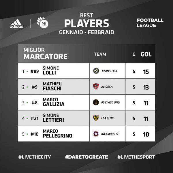 Classifica Marcatori - ADIDAS Mi Games Football League