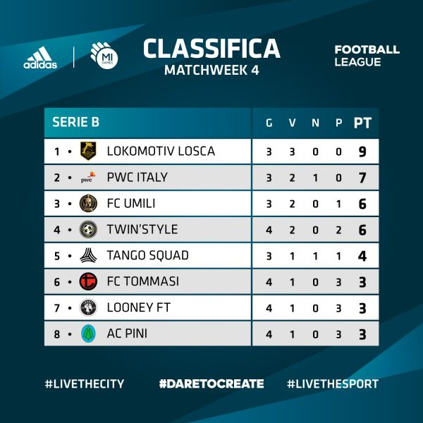 Classifica - Serie B - ADIDAS Mi Games Football League
