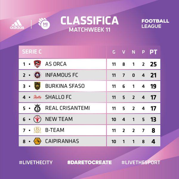 Classifica - Serie C - ADIDAS Mi Games Football League